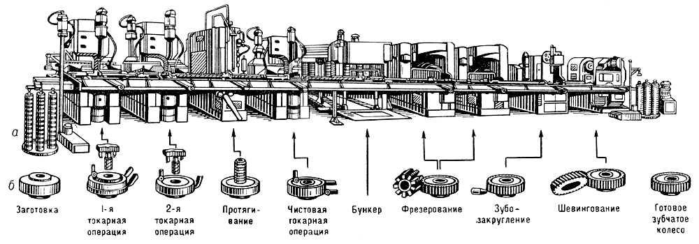 Автоматическая линия для обработки зубчатых колёс