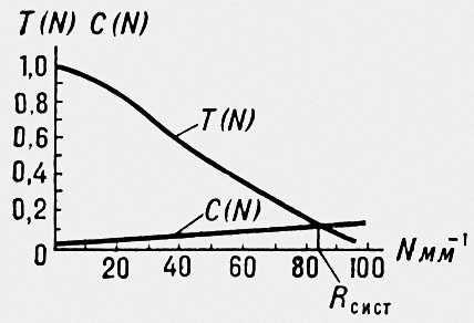График функции передачи модуляции