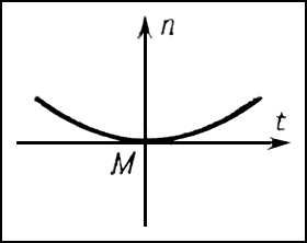 Дифференциальная геометрия. Рис.