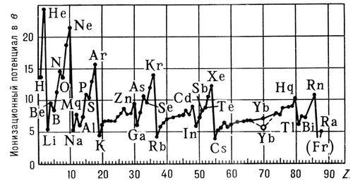 Ионизационный потенциал в зависимости от атомного номера