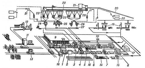 Конвейер стеновых панелей (схема)