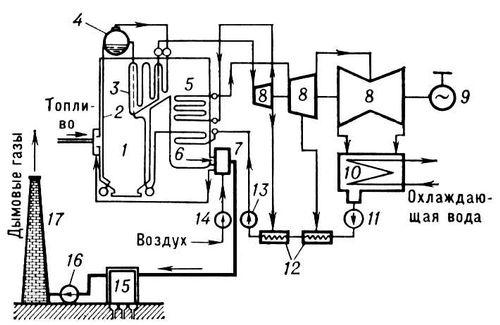 Конденсационная паротурбинная электростанция (схема)