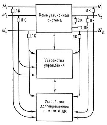 Коммутационная схема управления