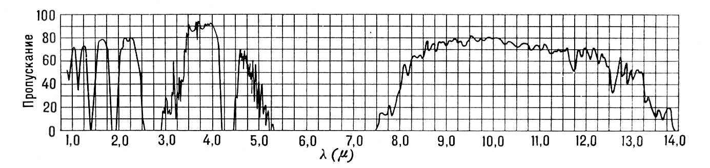 Кривая пропускания атмосферы