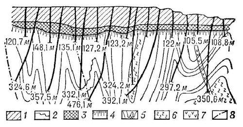 Лебединское месторождение (геологический разрез)