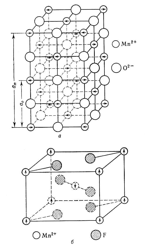 Магнитная структура
