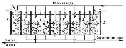 Многокамерный электродиализный опреснитель (схема)
