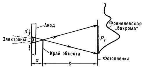 Образование полутени и дифракционной «бахромы» в проекционном рентгеновском микроскопе