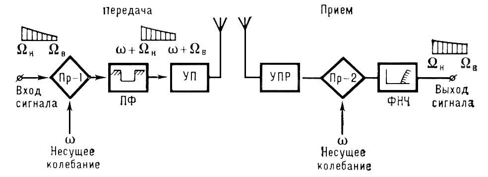Однополосная модуляция. Спектральный состав передаваемых электрических колебаний