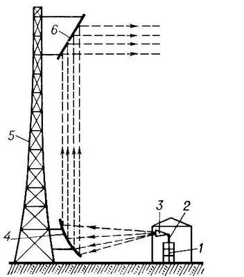 Перископическая антенна