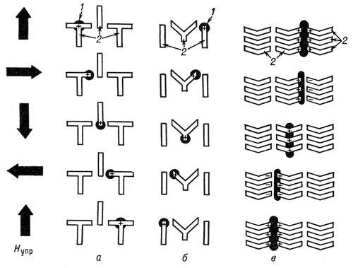 Перемещение цилиндрических магнитных доменов (схемы)