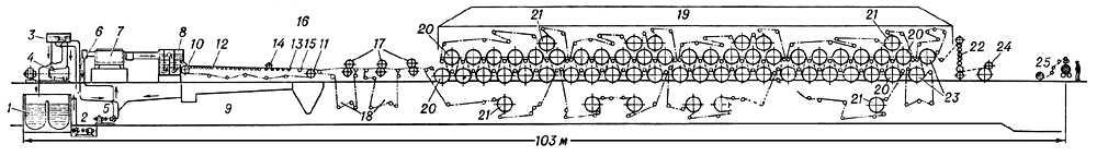 Плоскосеточная бумагоделательная машина (схема)