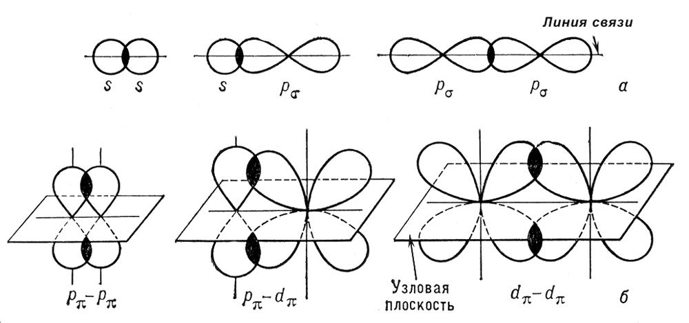 Пространственная ориентация орбиталей