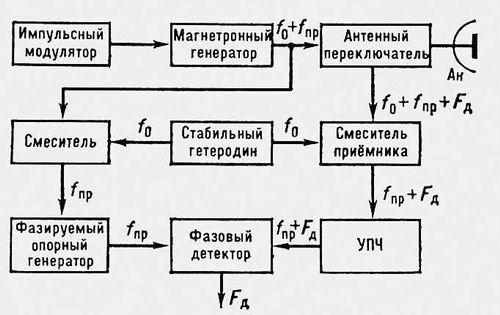 станция (блок-схема)