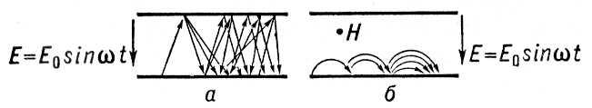 Размножение электронов в высокочастотном электрическом поле и в скрещенных электрическом и магнитном полях