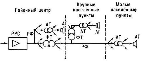 Районный узел проводного вещания (структурная схема)