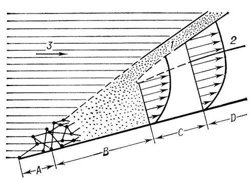 Сверхзвуковой поток, обтекающий бесконечно тонкую пластину