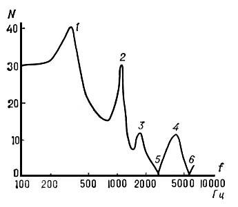Спектральная огибающая фонемы «з»