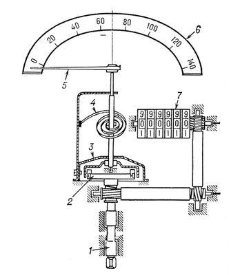 Спидометр (схема)