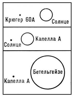 Сравнительные размеры звёзд