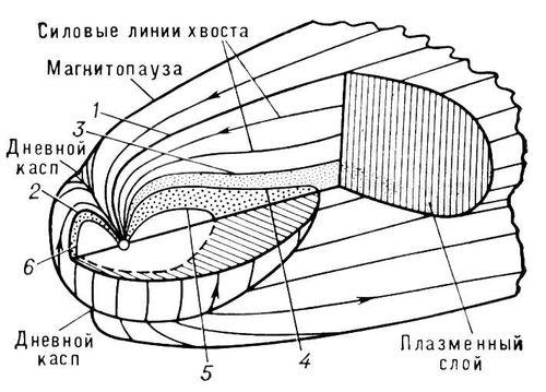 Структура магнитосферы и овал полярных сияний
