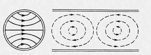 Структура поля волны в круглом волноводе