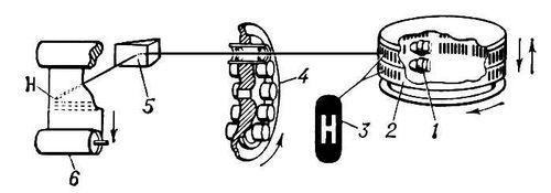 Фотонаборная машина (оптическая схема)