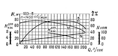 Характеристики центробежного насоса