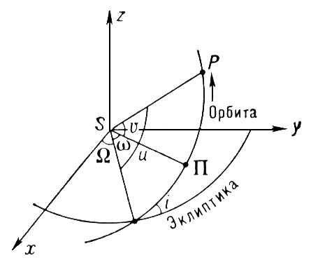 Эллиптическая орбита планеты в пространстве