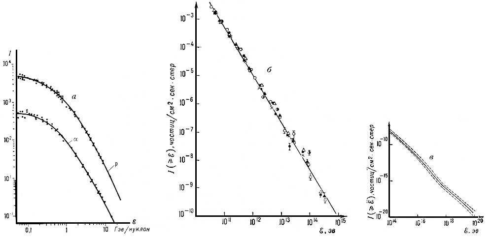 Энергетический спектр первичных космических лучей