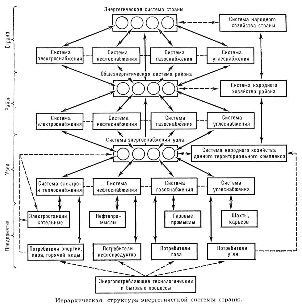 Энергетическая система страны (иерархическая структура)