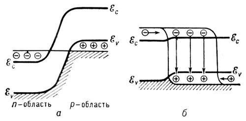 Энергетические зоны в р-n-переходе