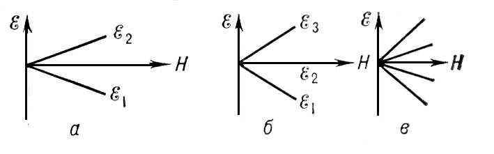 Энергетические уровни парамагнитного иона