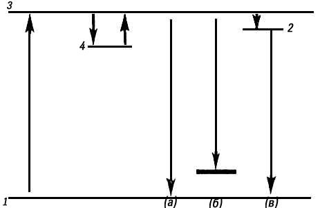 Энергетические переходы при люминесценции кристаллофосфоров (схема)