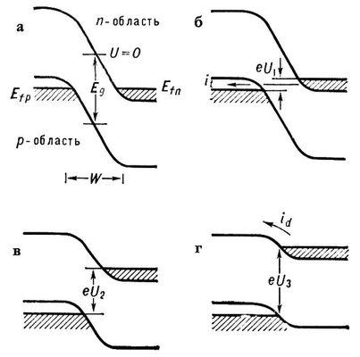 Энергетические диаграммы электронно-дырочного перехода туннельного диода