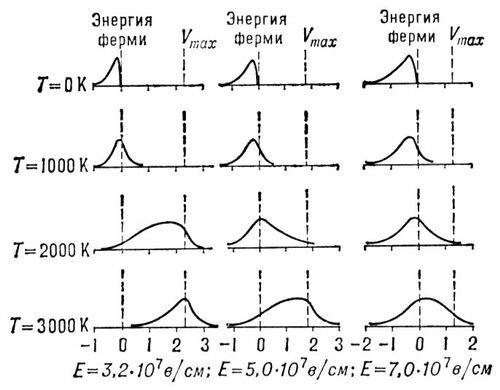 Энергетический спектр электронов при туннельной эмиссии