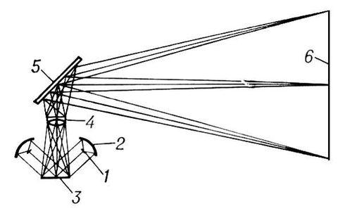 Эпископический аппарат (оптическая схема)
