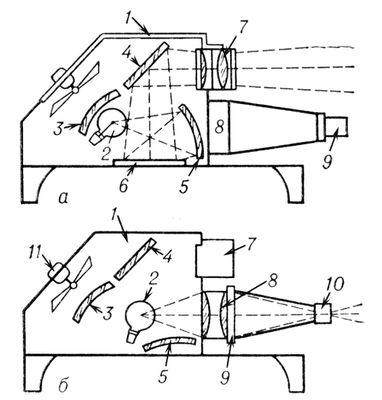 Эпидиаскоп (оптическая схема)