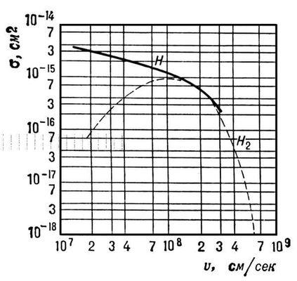 Эффективные сечения перезарядки ионов водорода